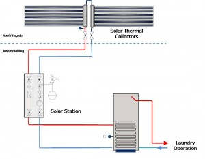 Solar Thermal Coin-op Laundry Equipment